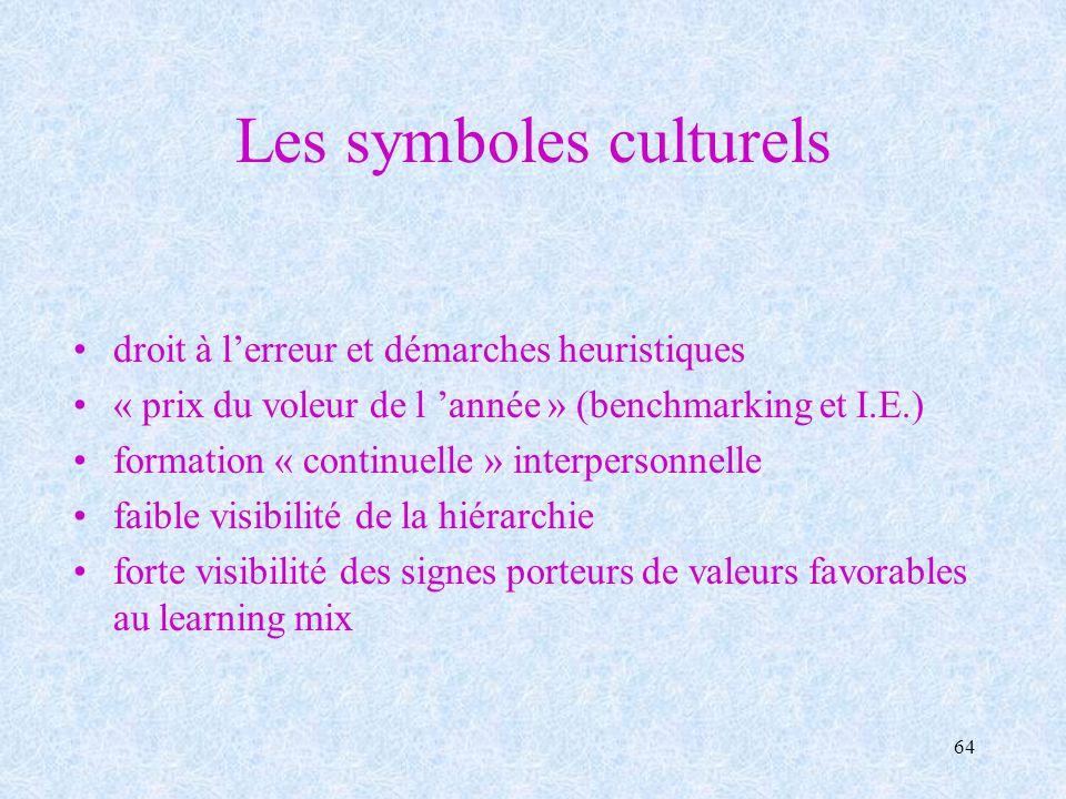 Les symboles culturels