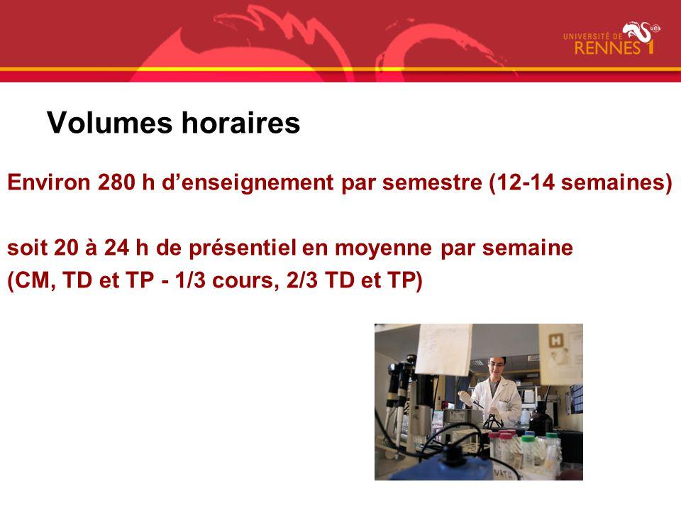 Volumes horaires Environ 280 h d'enseignement par semestre (12-14 semaines) soit 20 à 24 h de présentiel en moyenne par semaine.