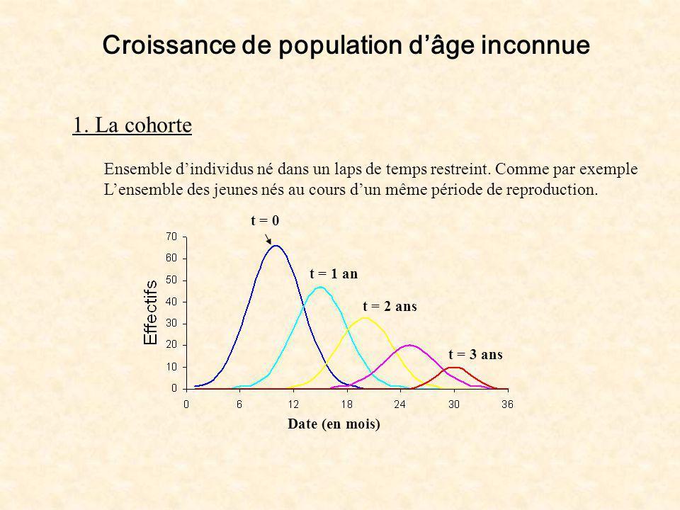 Croissance de population d'âge inconnue