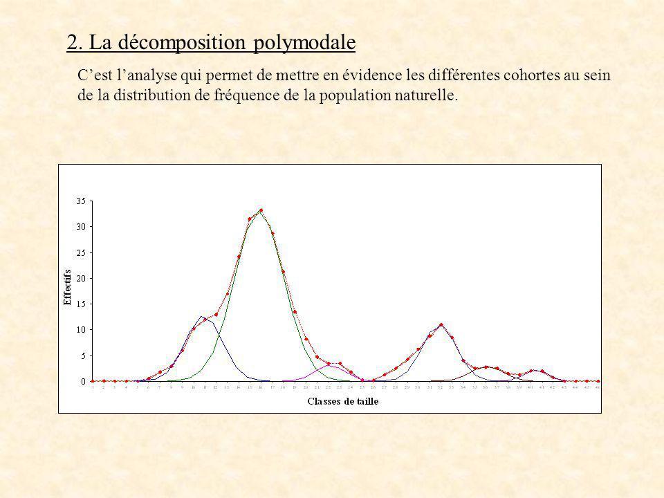 2. La décomposition polymodale