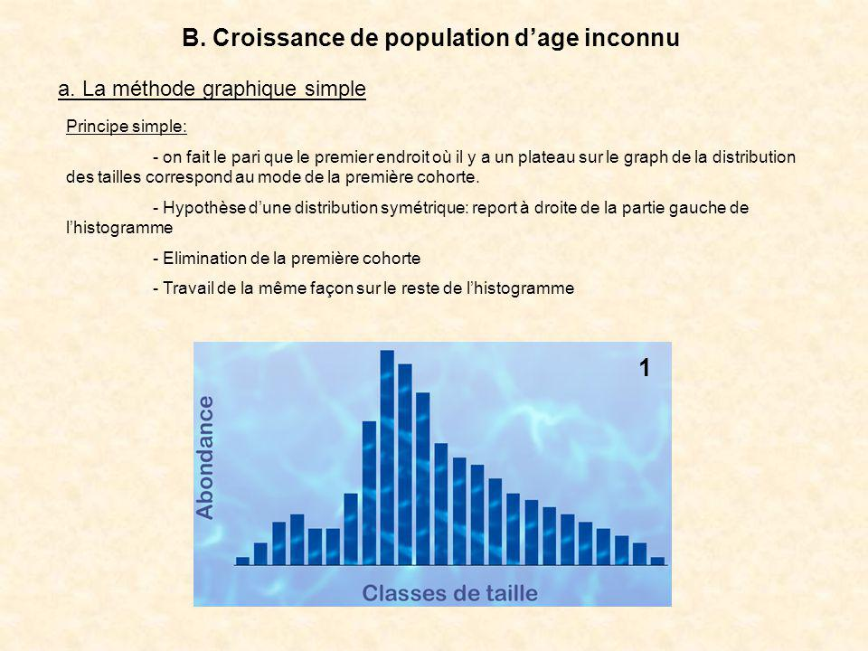 B. Croissance de population d'age inconnu