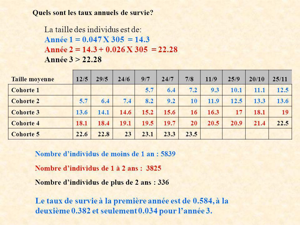 La taille des individus est de: Année 1 = 0.047 X 305 = 14.3