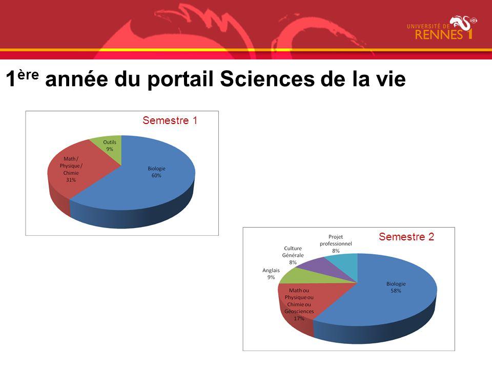 1ère année du portail Sciences de la vie