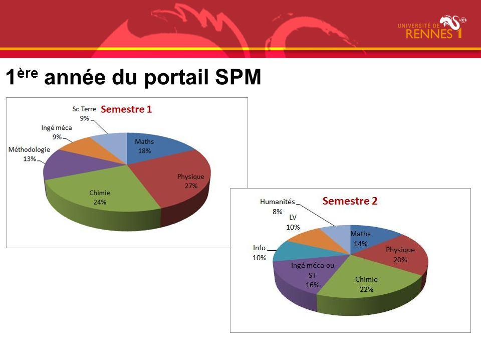 1ère année du portail SPM