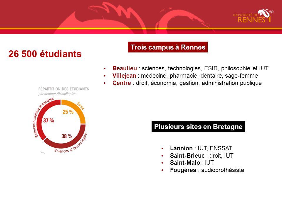 26 500 étudiants Trois campus à Rennes Plusieurs sites en Bretagne