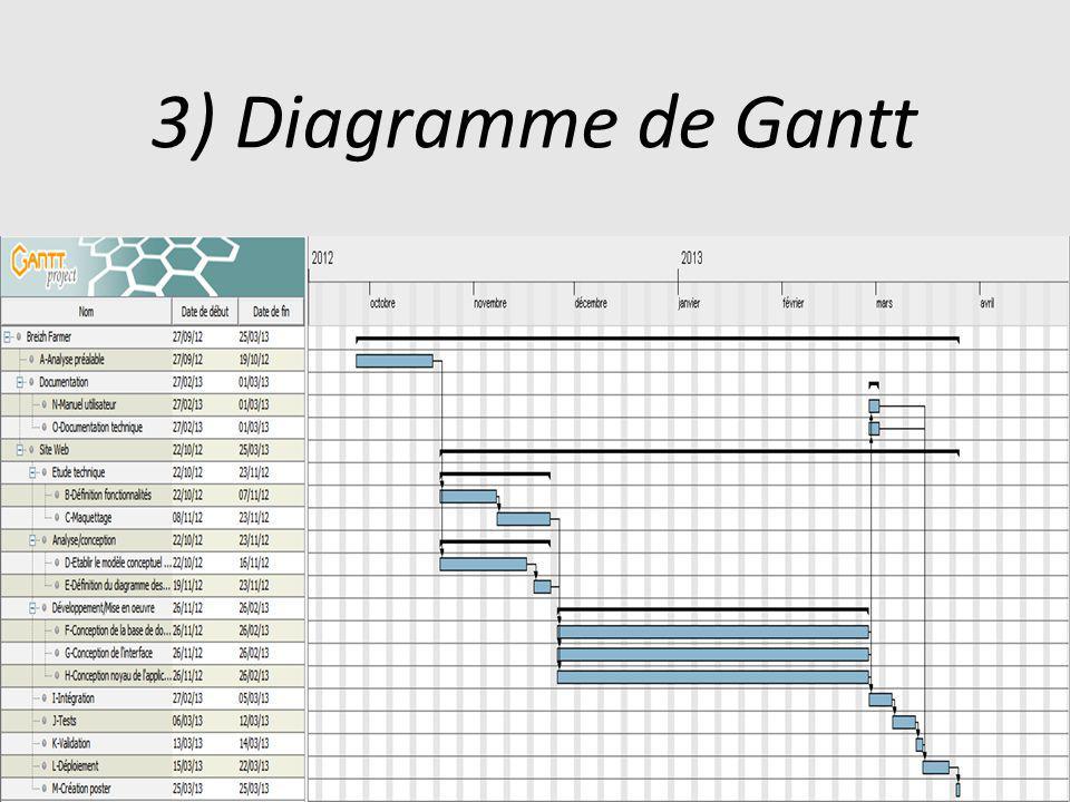 3) Diagramme de Gantt