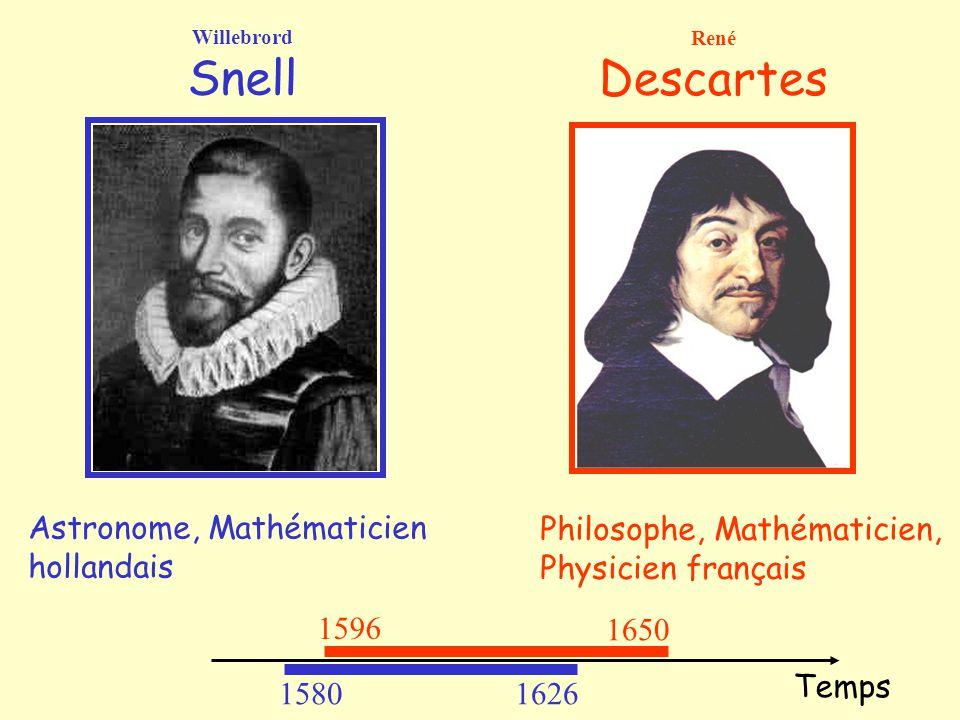 Snell Descartes Astronome, Mathématicien hollandais
