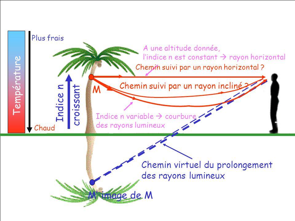 Température M Indice n croissant M' image de M