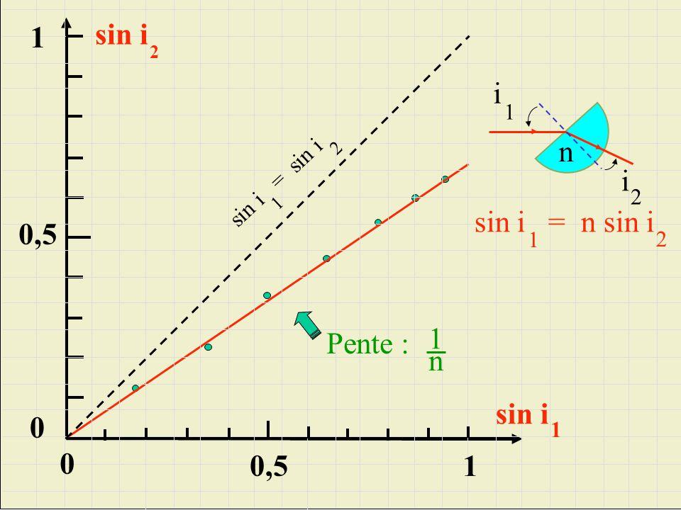 sin i 1 i n i sin i = n sin i 0,5 1 Pente : n sin i 0,5 1 1
