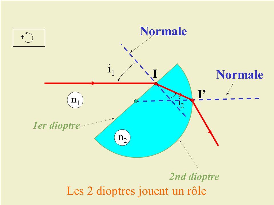 Normale Normale i1 I I' Les 2 dioptres jouent un rôle n1 i2