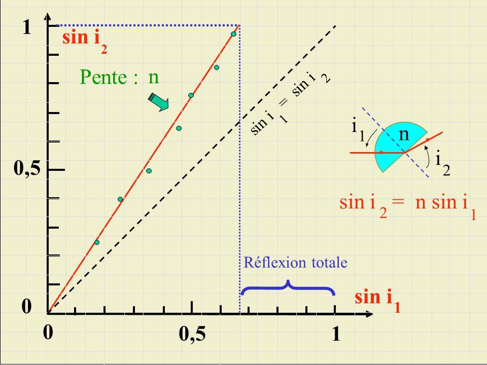 1 sin i Pente : n i n 0,5 sin i = n sin i sin i 0,5 1 sin i = sin i 1