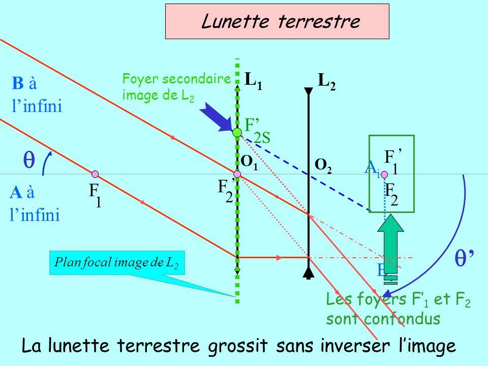 q q' Lunette terrestre L1 L2 B à l'infini F' F ' Ai F ' F F