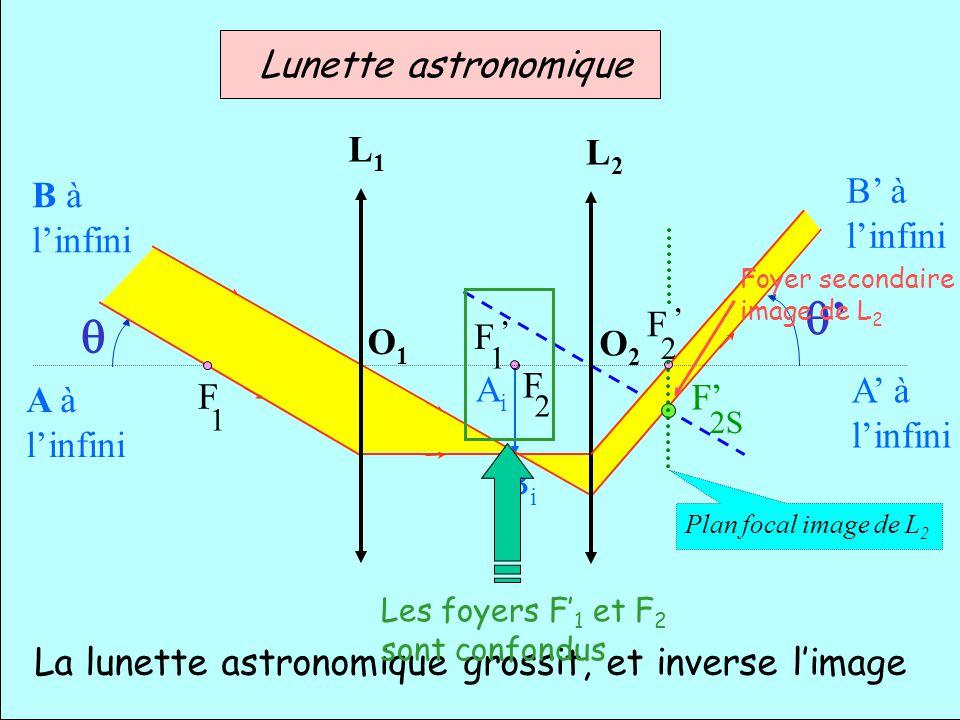 q' q Lunette astronomique L1 L2 B' à B à l'infini l'infini F ' F ' O1
