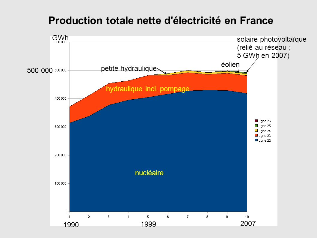 Production totale nette d électricité en France