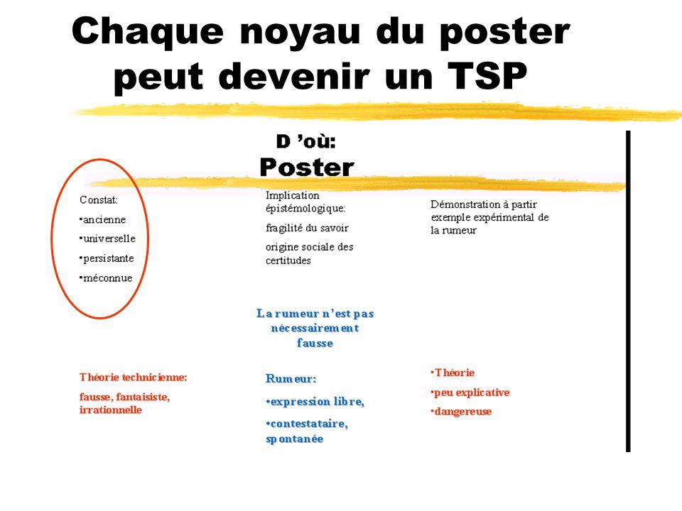 Chaque noyau du poster peut devenir un TSP