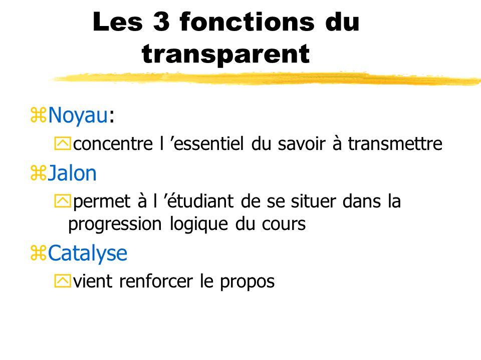 Les 3 fonctions du transparent