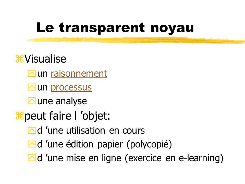 Le transparent noyau Visualise peut faire l 'objet: un raisonnement