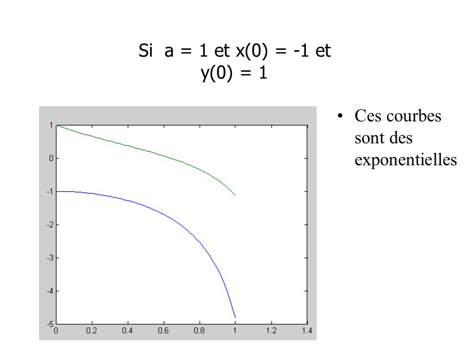 Si a = 1 et x(0) = -1 et y(0) = 1 Ces courbes sont des exponentielles