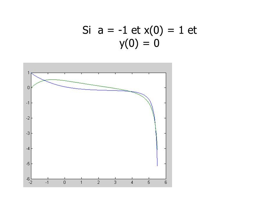 Si a = -1 et x(0) = 1 et y(0) = 0