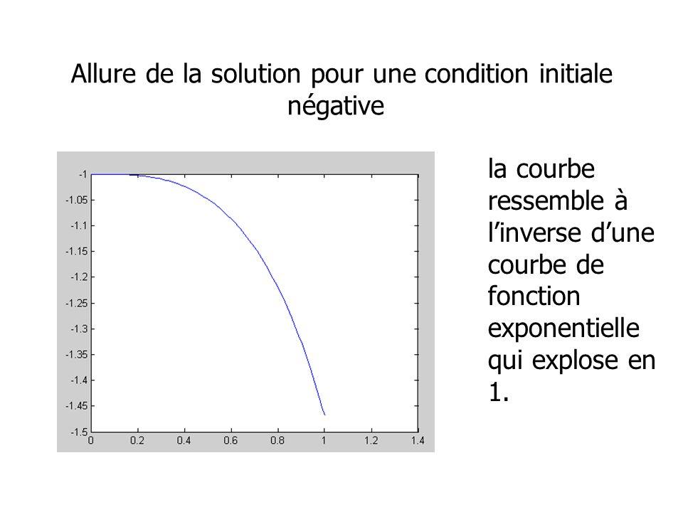 Allure de la solution pour une condition initiale négative