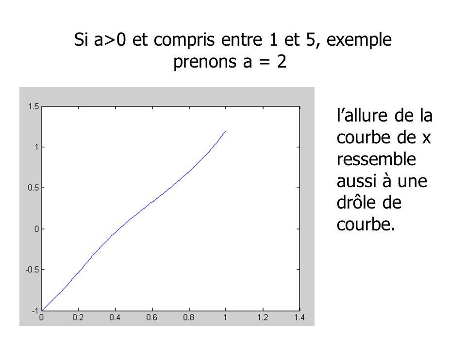 Si a>0 et compris entre 1 et 5, exemple prenons a = 2