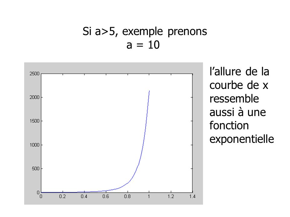 Si a>5, exemple prenons a = 10