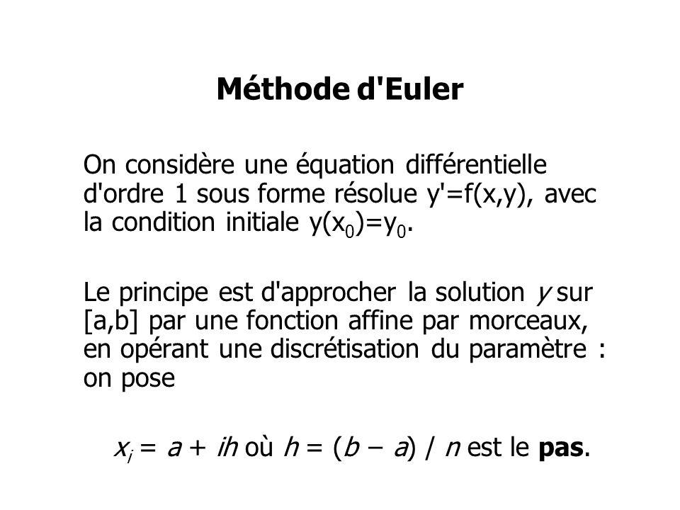 Méthode d Euler On considère une équation différentielle d ordre 1 sous forme résolue y =f(x,y), avec la condition initiale y(x0)=y0.