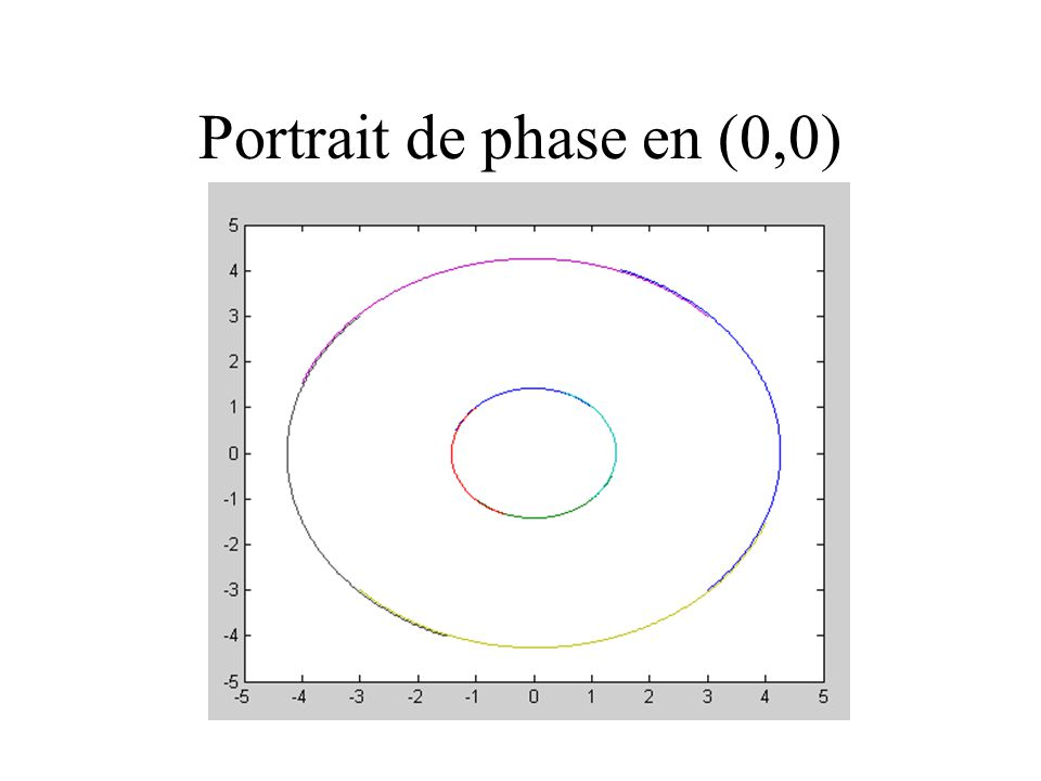Portrait de phase en (0,0)