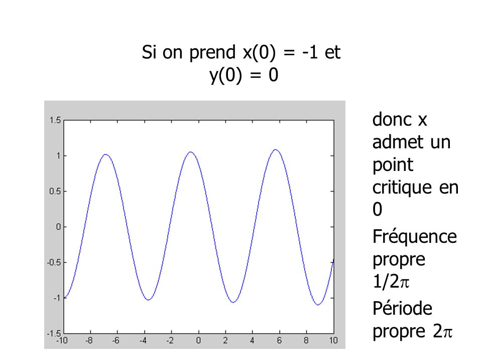 Si on prend x(0) = -1 et y(0) = 0