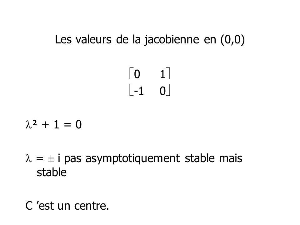 Les valeurs de la jacobienne en (0,0)