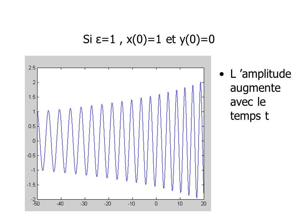 Si ε=1 , x(0)=1 et y(0)=0 L 'amplitudeaugmente avec le temps t