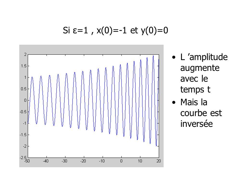 Si ε=1 , x(0)=-1 et y(0)=0 L 'amplitudeaugmente avec le temps t Mais la courbe est inversée