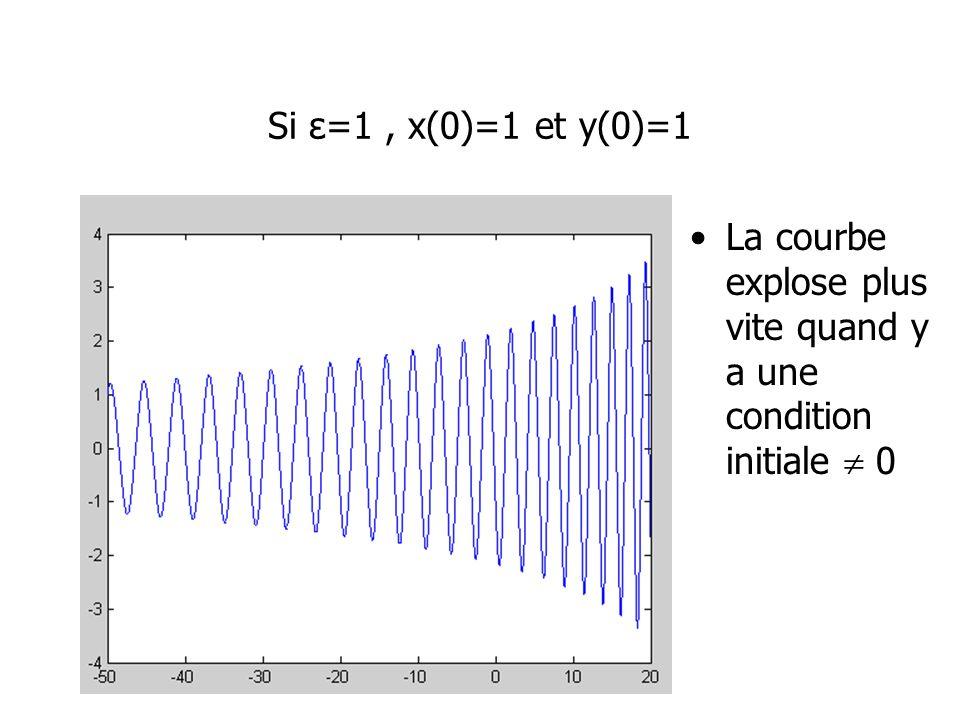 Si ε=1 , x(0)=1 et y(0)=1 La courbe explose plus vite quand y a une condition initiale  0