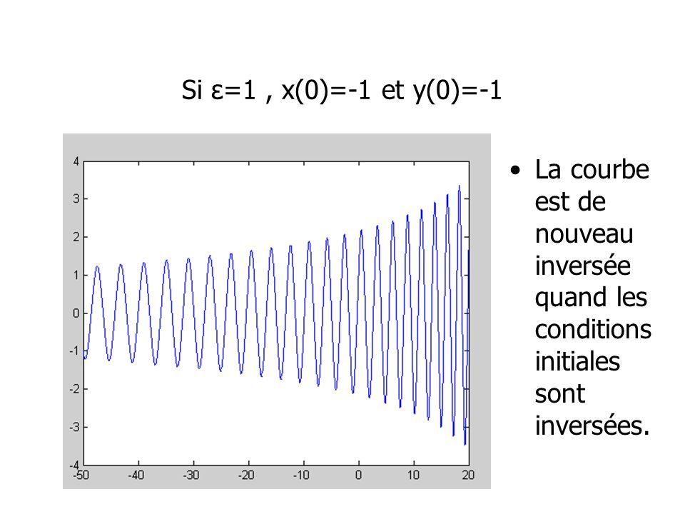 Si ε=1 , x(0)=-1 et y(0)=-1 La courbe est de nouveau inversée quand les conditions initiales sont inversées.