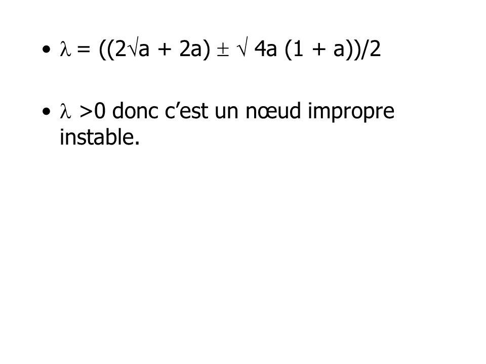  = ((2a + 2a)   4a (1 + a))/2  >0 donc c'est un nœud impropre instable.