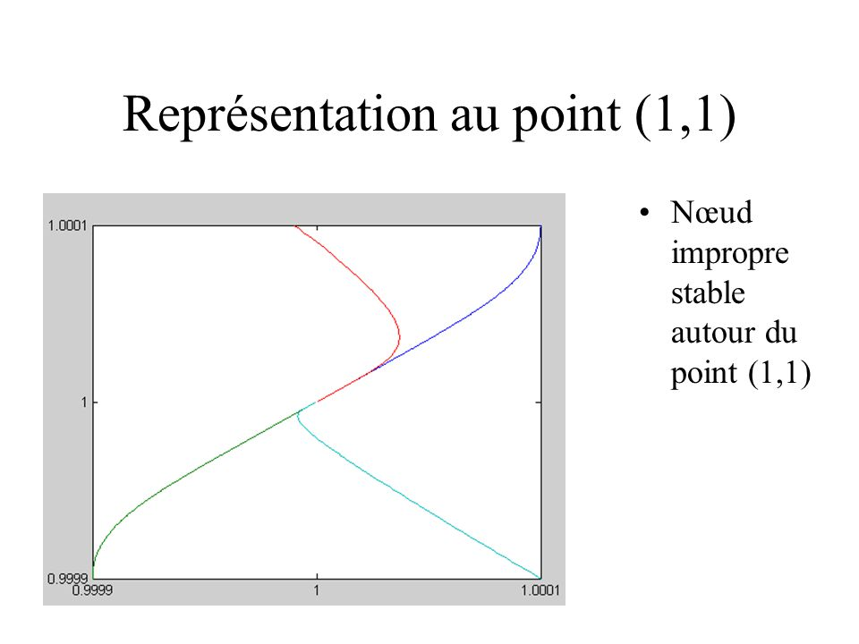 Représentation au point (1,1)