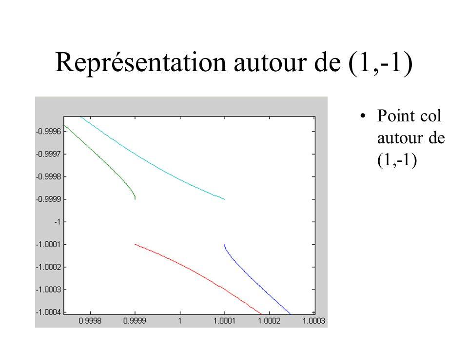 Représentation autour de (1,-1)