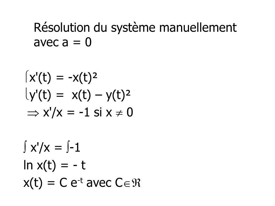 Résolution du système manuellement avec a = 0 x (t) = -x(t)² y (t) = x(t) – y(t)²  x /x = -1 si x  0  x /x = -1 ln x(t) = - t x(t) = C e-t avec C
