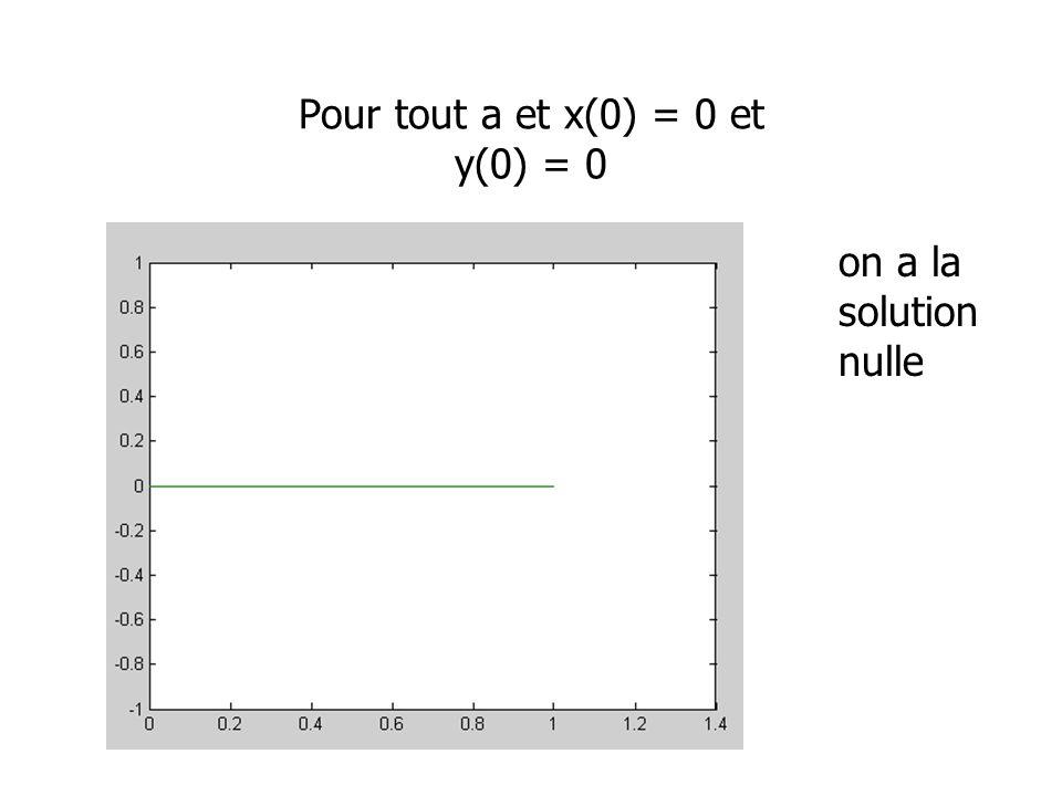 Pour tout a et x(0) = 0 et y(0) = 0