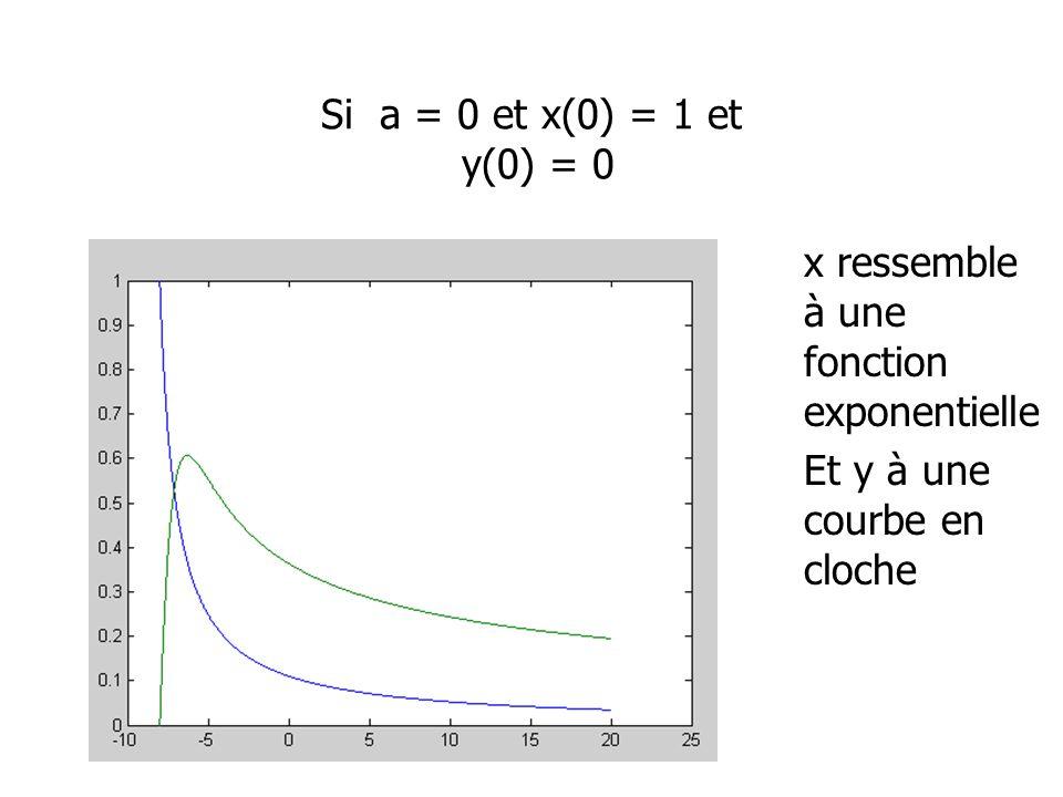Si a = 0 et x(0) = 1 et y(0) = 0 x ressemble à une fonction exponentielle.