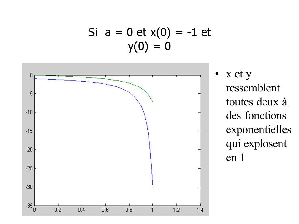 Si a = 0 et x(0) = -1 et y(0) = 0 x et y ressemblent toutes deux à des fonctions exponentielles qui explosent en 1.