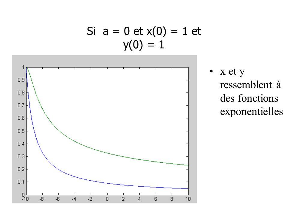 Si a = 0 et x(0) = 1 et y(0) = 1 x et y ressemblent à des fonctions exponentielles