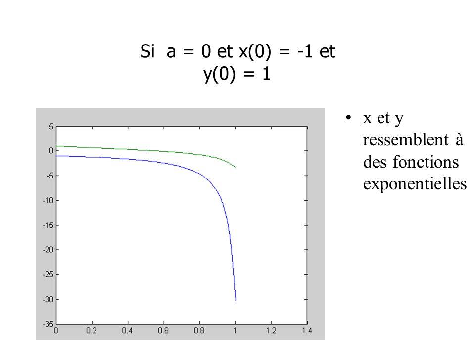 Si a = 0 et x(0) = -1 et y(0) = 1 x et y ressemblent à des fonctions exponentielles