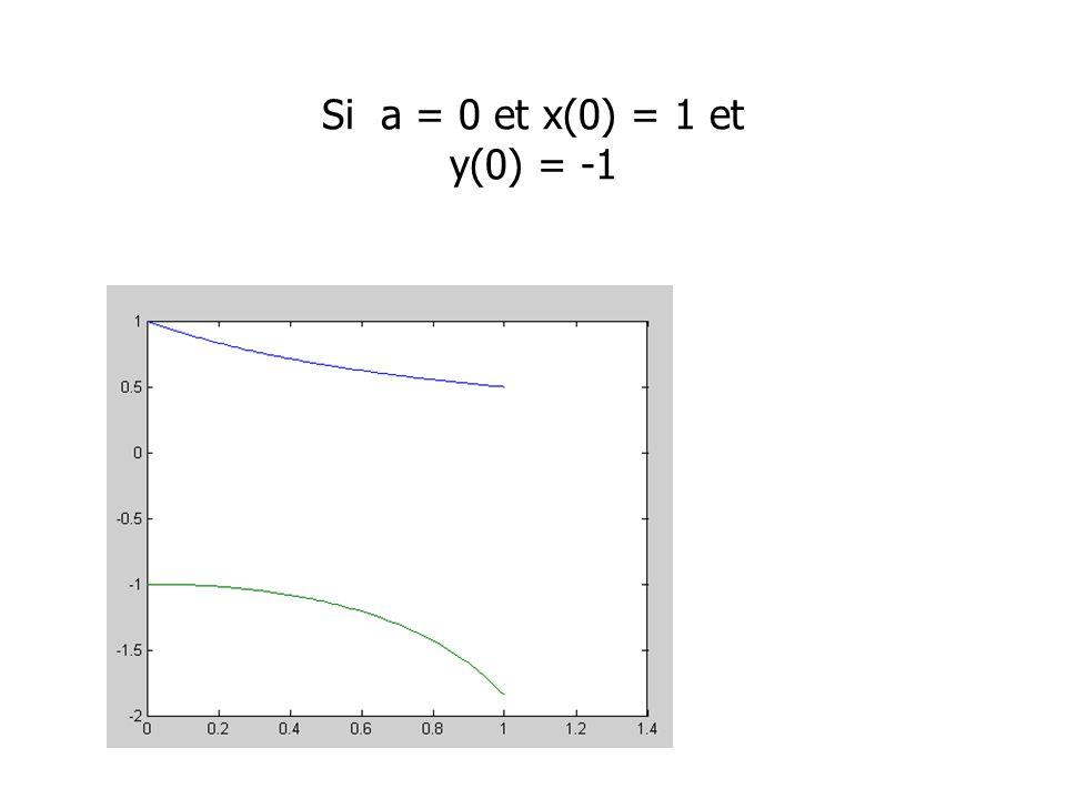 Si a = 0 et x(0) = 1 et y(0) = -1