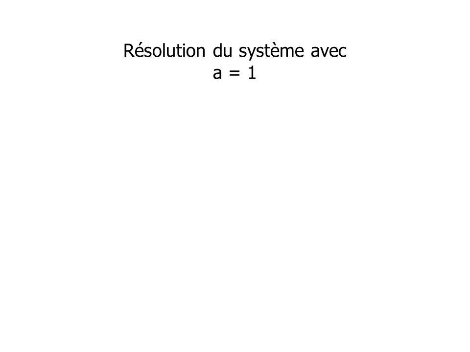 Résolution du système avec a = 1