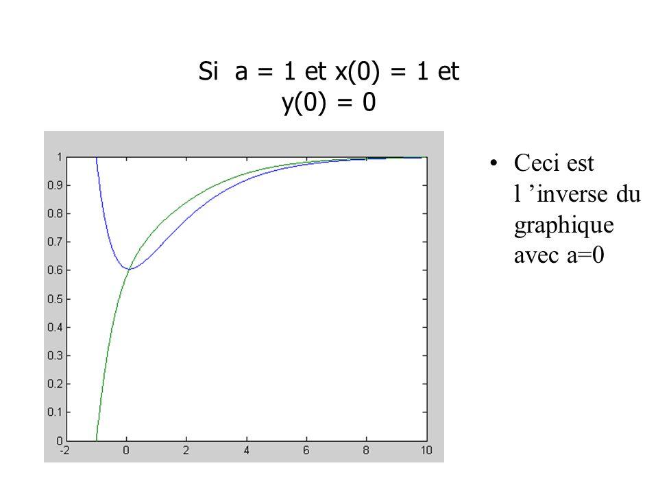 Si a = 1 et x(0) = 1 et y(0) = 0 Ceci est l 'inverse du graphique avec a=0
