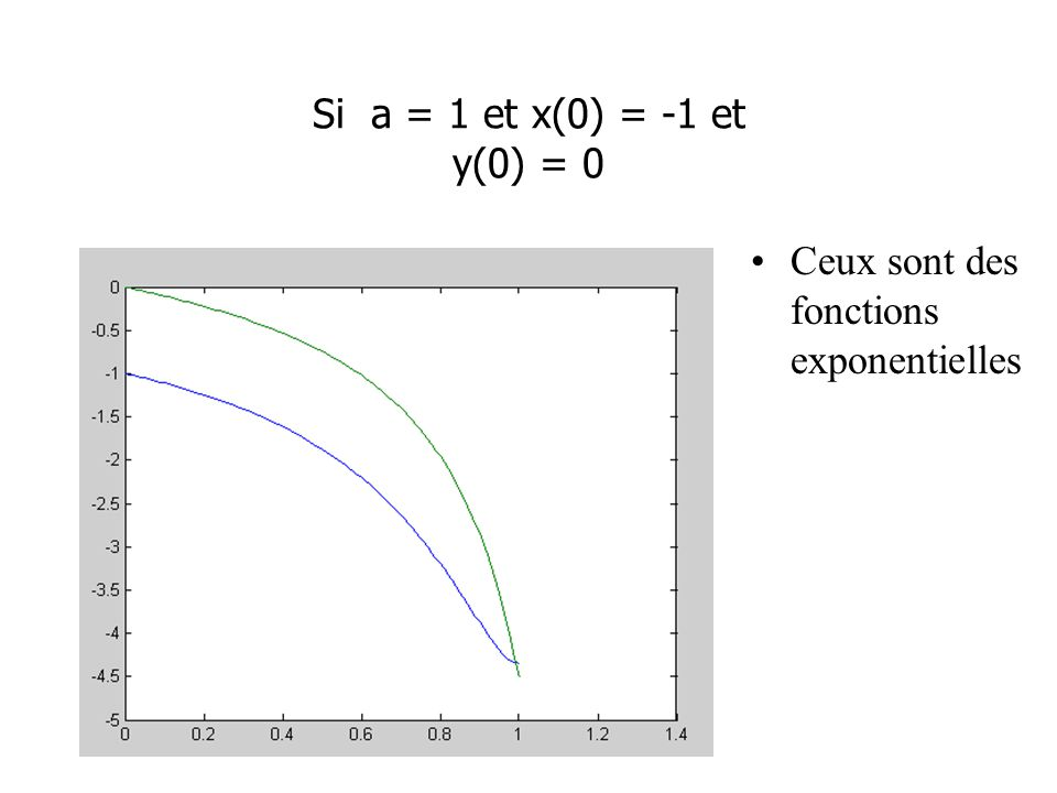 Si a = 1 et x(0) = -1 et y(0) = 0 Ceux sont des fonctions exponentielles