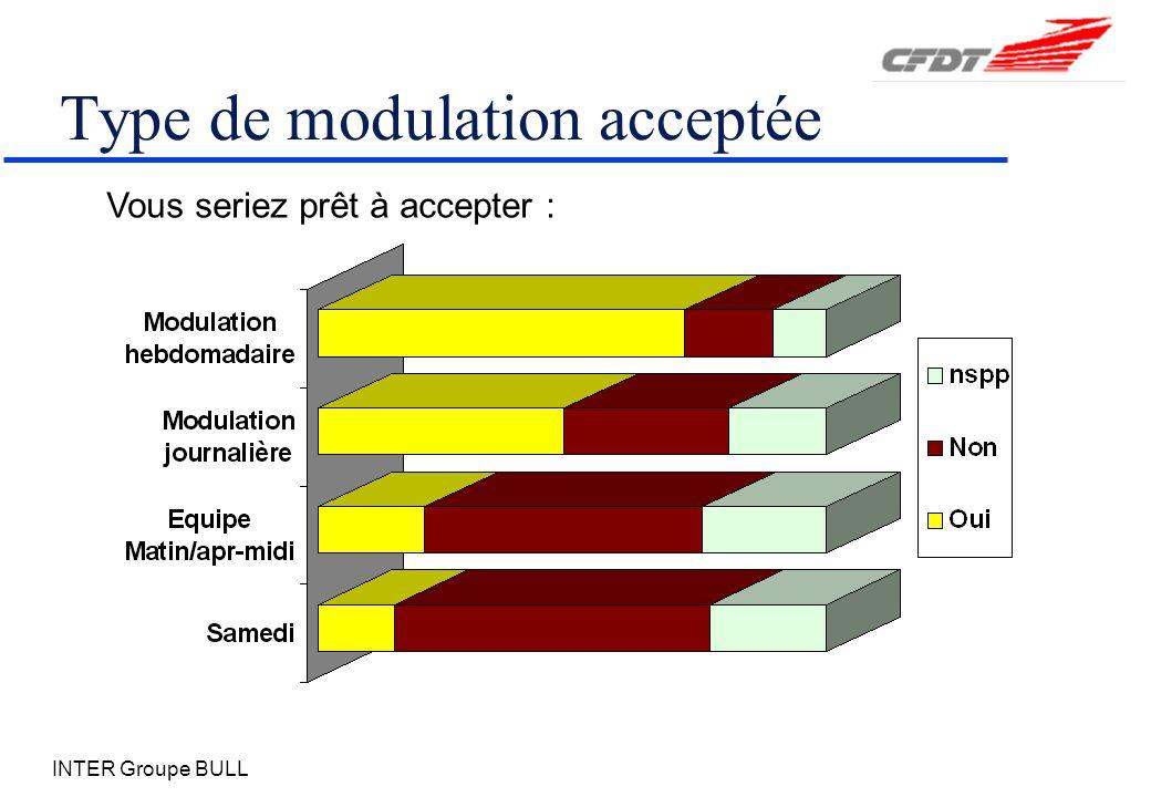 Type de modulation acceptée
