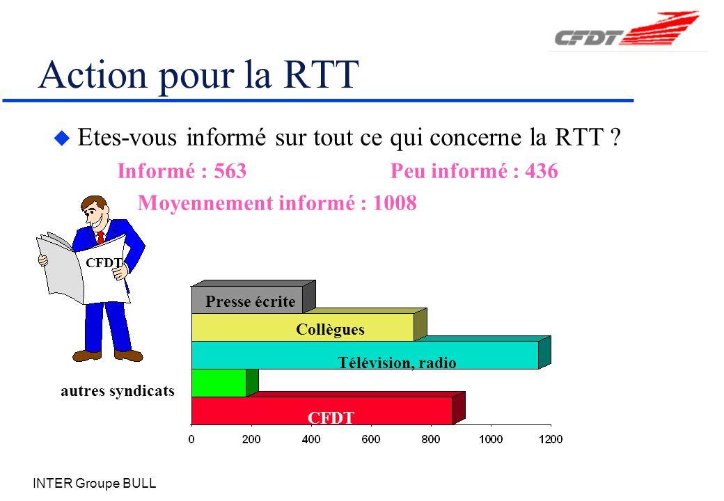 Action pour la RTT Etes-vous informé sur tout ce qui concerne la RTT