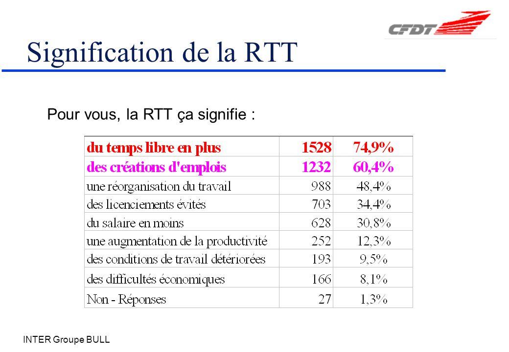 Signification de la RTT